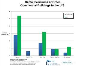 Rental Premiums of Green Commercial Buildings in the U.S.