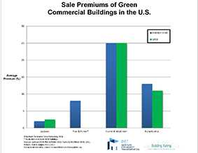 Sale Premiums of Green Commercial Buildings in the U.S.