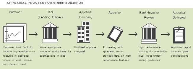 From Energy Benchmarking to Green Appraisal | BuildingRating