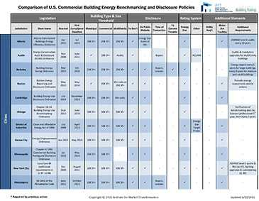 Comparison of U.S. Commercial Building Energy Benchmarking and Transparency Policies