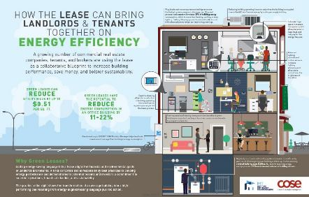 Infographic: How the Lease Can Bring Landlords and Tenants Together on Energy Efficiency
