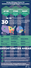 Lender Insights Infographic