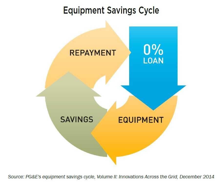 Image result for on-bill financing