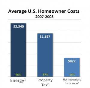 Why include energy costs in mortgage underwriting?