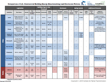 Comparison of U.S. Commercial Building Energy Benchmarking and Disclosure Policies