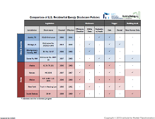 Comparison of U.S. Residential Energy Benchmarking and Transparency Policies