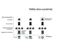Utility Data Sensitivity