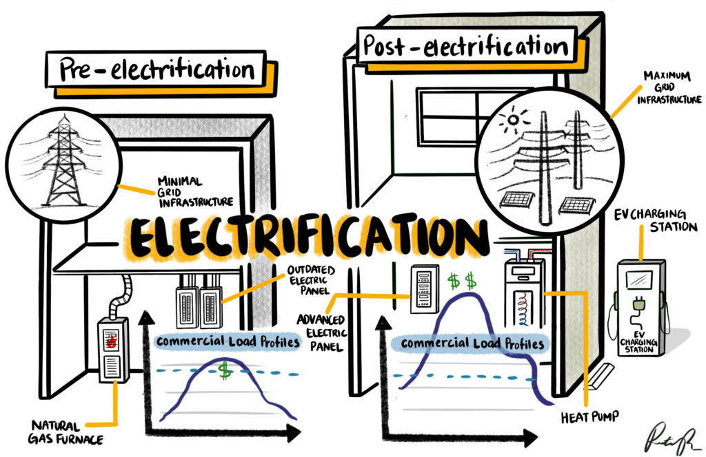 Illustration by Rita Perez showing electrification components including EV charging stations, maximum grid infrastructure, improved commercial load profiles, heat pumps, and advanced electric panels.