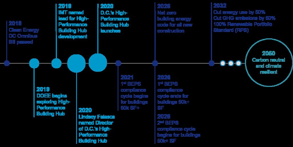 DC High-Performance Building Hub Timeline
