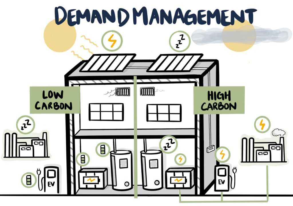 Demand Management Drawing