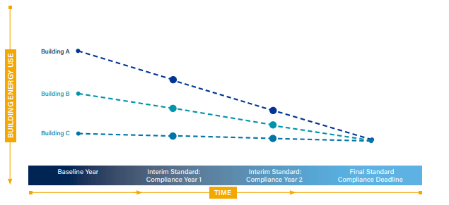 Trajectory Approach Graph for BEPS